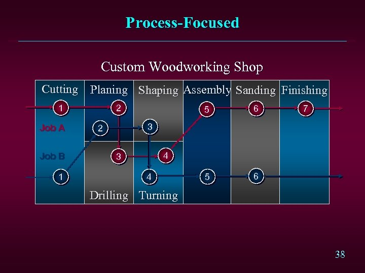 Process-Focused Custom Woodworking Shop Cutting Planing Shaping Assembly Sanding Finishing 1 Job A Job
