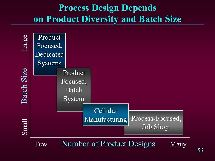 Product Focused, Dedicated Systems Product Focused, Batch System Cellular Manufacturing Process-Focused, Job Shop Small