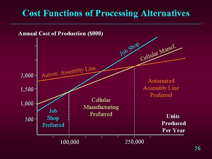 Cost Functions of Processing Alternatives Annual Cost of Production ($000) p ho S ob