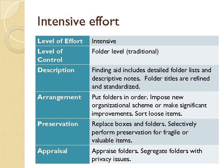 Intensive effort Level of Effort Intensive Level of Control Folder level (traditional) Description Finding