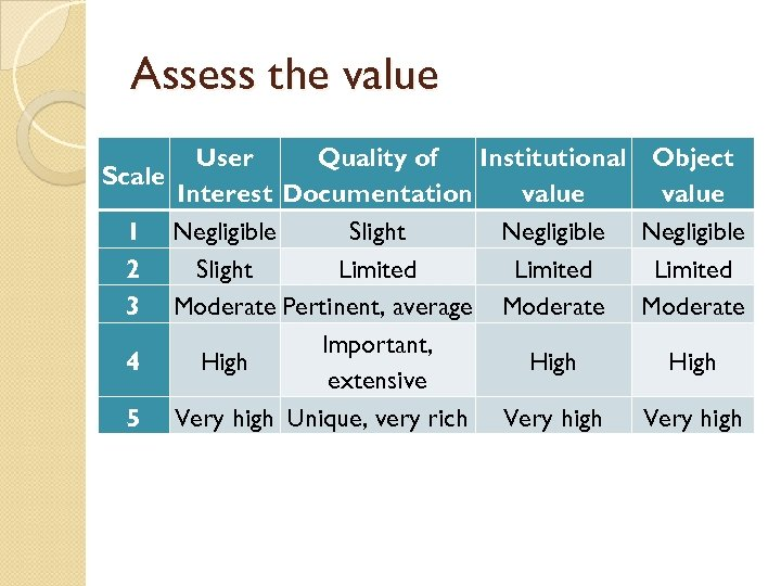 Assess the value User Quality of Institutional Scale Interest Documentation value 1 Negligible Slight