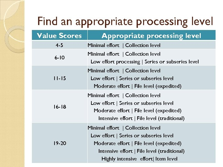 Find an appropriate processing level Value Scores Appropriate processing level 4 -5 Minimal effort
