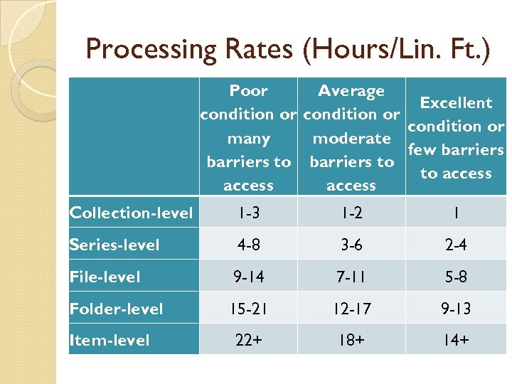 Processing Rates (Hours/Lin. Ft. ) Poor Average Excellent condition or many moderate few barriers
