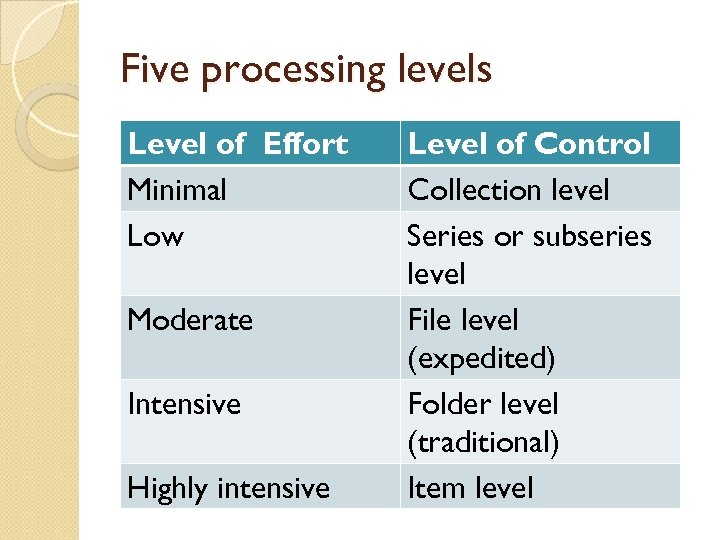 Five processing levels Level of Effort Minimal Low Moderate Intensive Highly intensive Level of