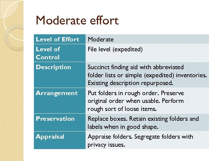 Moderate effort Level of Effort Moderate Level of Control File level (expedited) Description Succinct