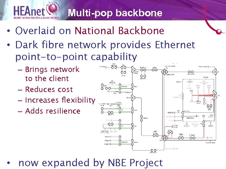 Multi-pop backbone • Overlaid on National Backbone • Dark fibre network provides Ethernet point-to-point
