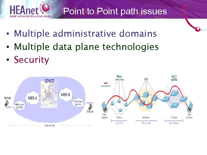 Point to Point path issues • Multiple administrative domains • Multiple data plane technologies