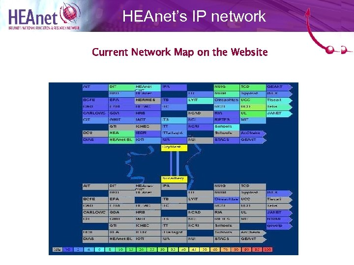 HEAnet's IP network Current Network Map on the Website