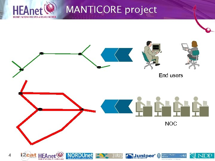 MANTICORE project End users NOC 4