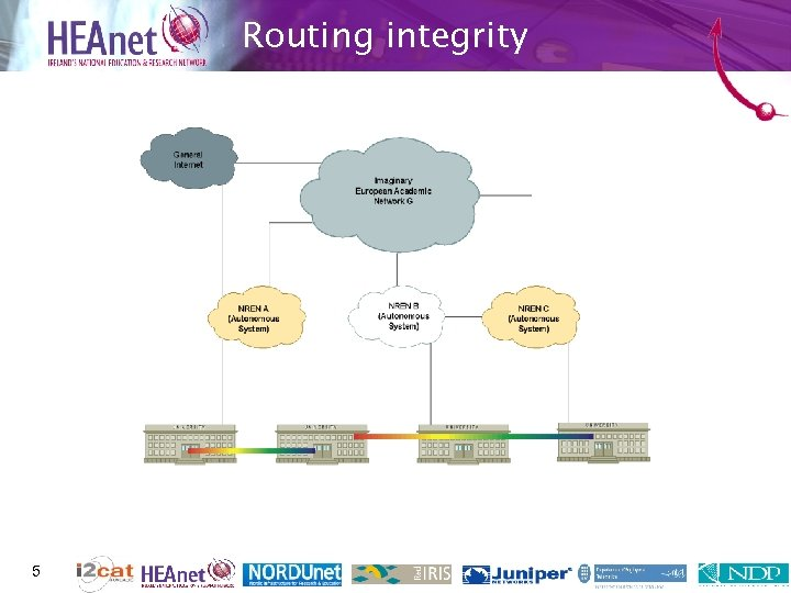 Routing integrity 5