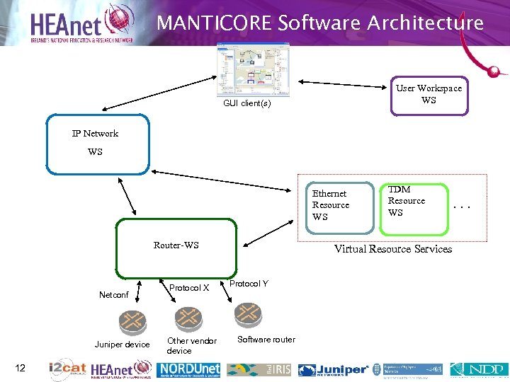 MANTICORE Software Architecture User Workspace WS GUI client(s) IP Network WS Ethernet Resource WS