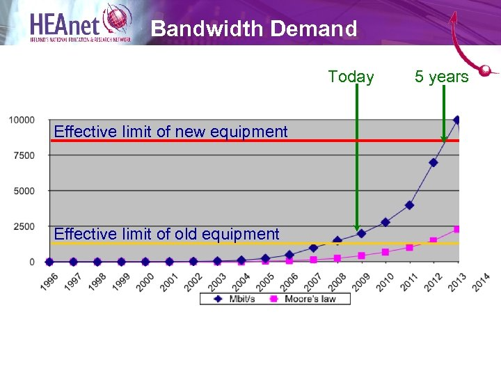 Bandwidth Demand Today Effective limit of new equipment Effective limit of old equipment 5