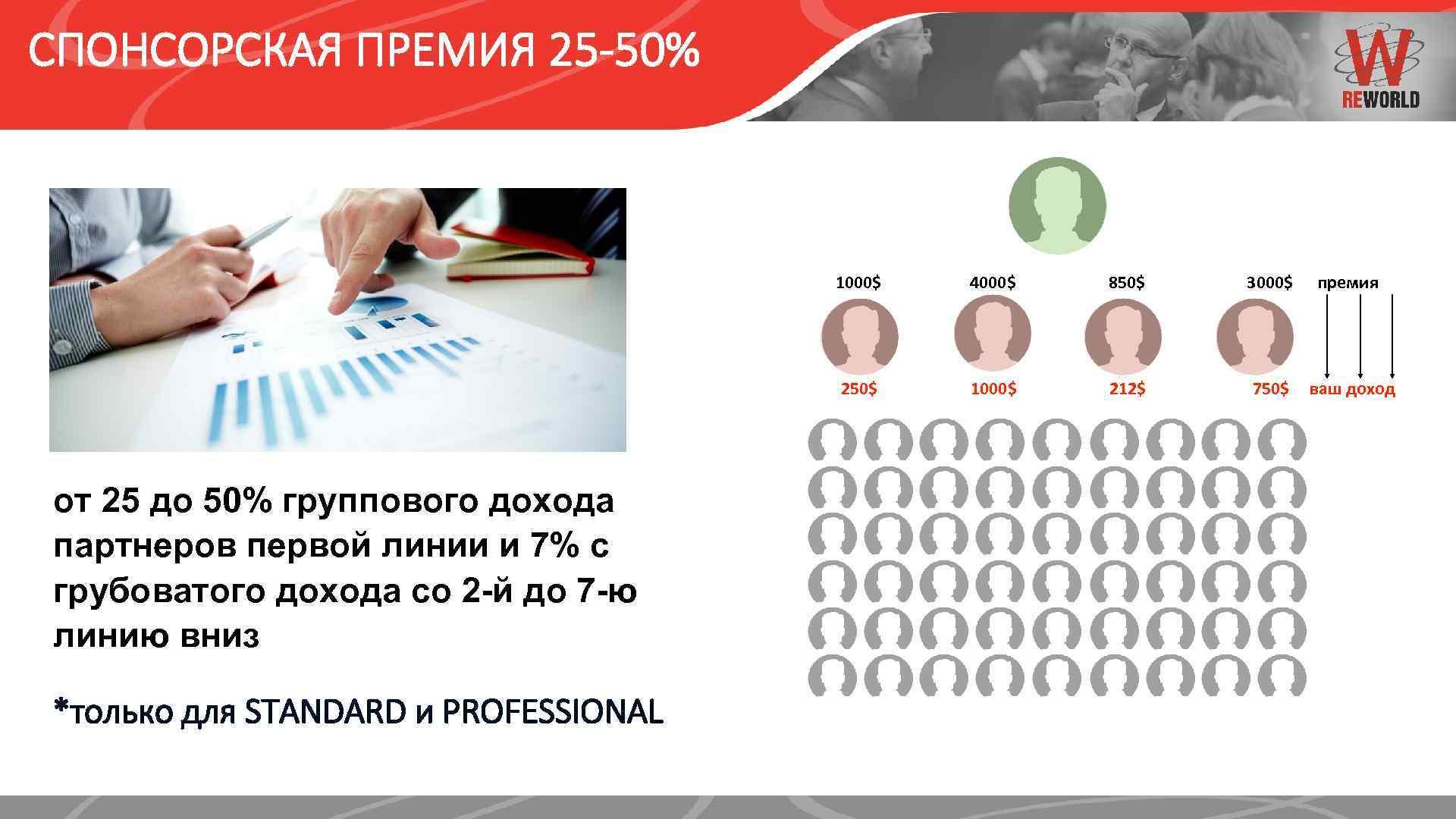 СПОНСОРСКАЯ ПРЕМИЯ 25 -50% 1000$ *только для STANDARD и PROFESSIONAL 850$ 250$ от 25
