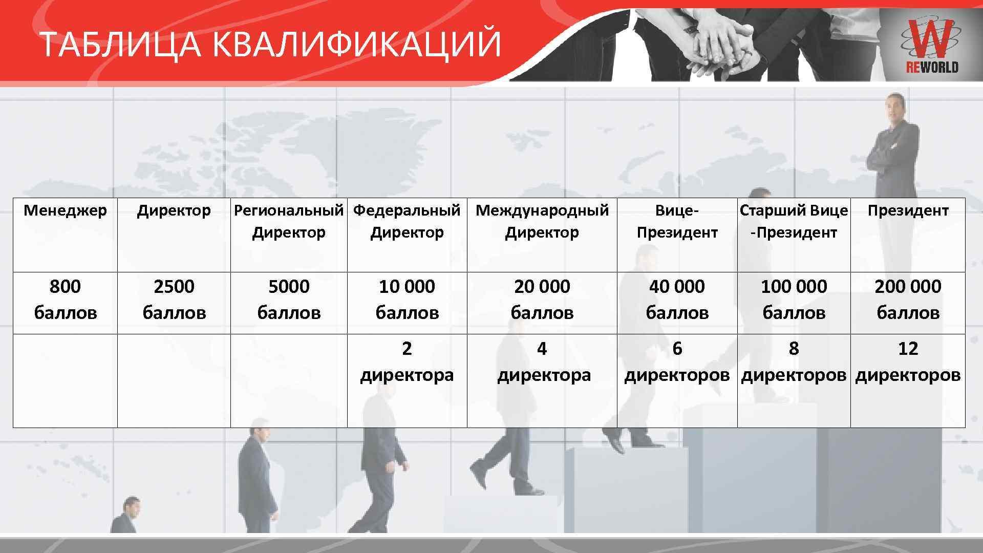 ТАБЛИЦА КВАЛИФИКАЦИЙ Менеджер Директор Региональный Федеральный Международный Директор 800 баллов 2500 баллов 5000 баллов