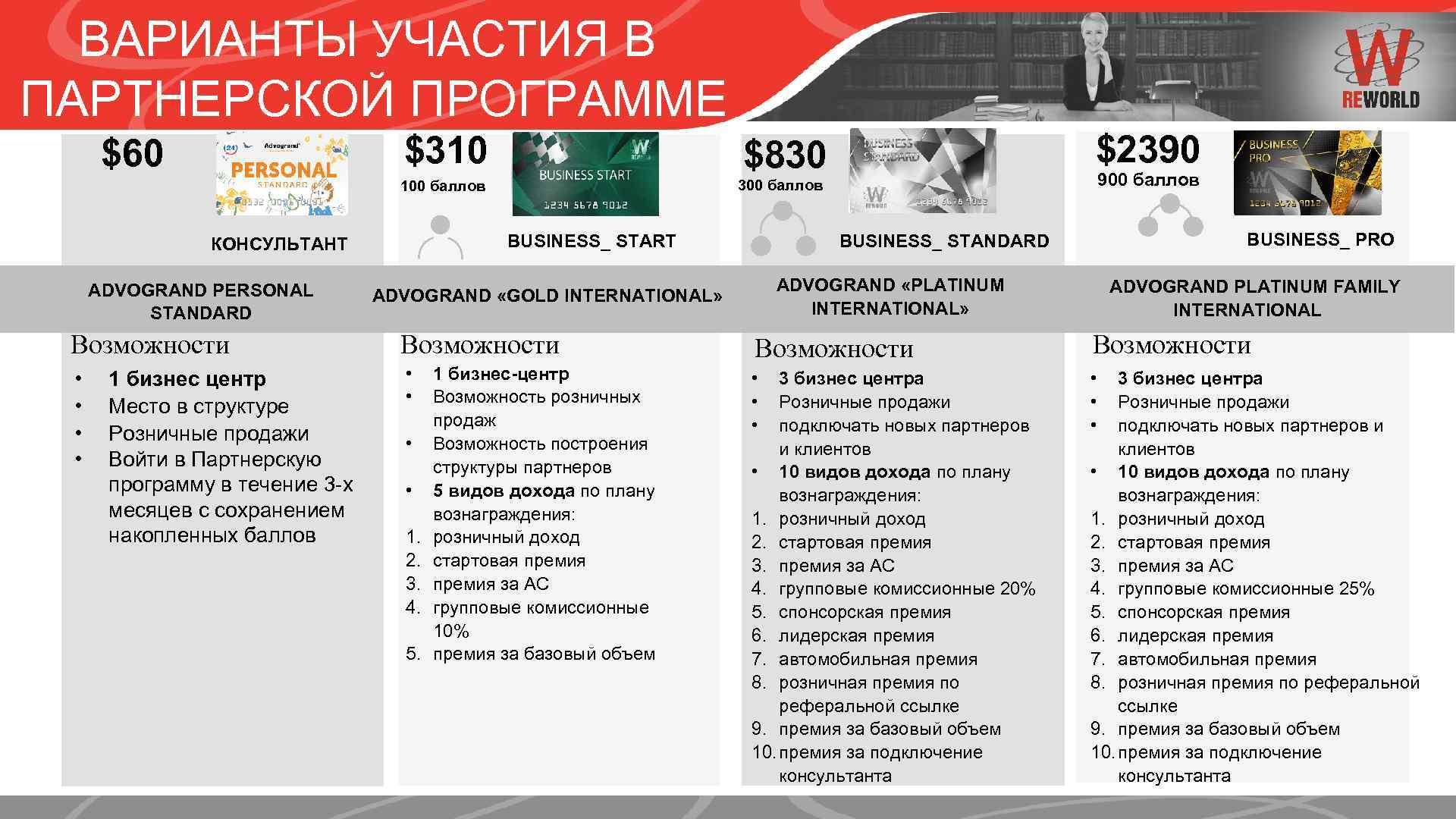 ВАРИАНТЫ УЧАСТИЯ В ПАРТНЕРСКОЙ ПРОГРАММЕ $310 300 баллов Возможности • • • 1 бизнес