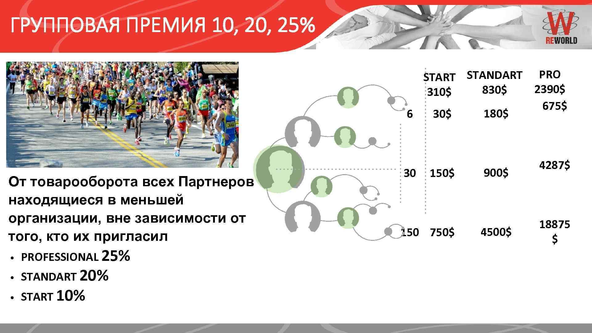 ГРУППОВАЯ ПРЕМИЯ 10, 25% START STANDART PRO 2390$ 830$ 310$ 675$ 180$ 6 30$