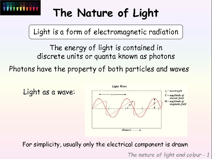The Nature of Light is a form of electromagnetic radiation The energy of light