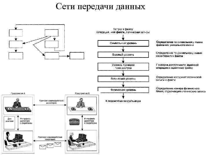 Сети передачи данных