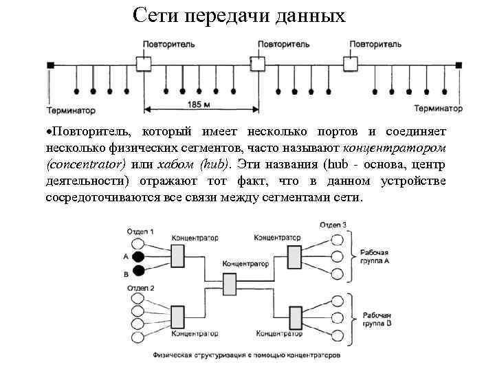 Сети передачи данных Повторитель, который имеет несколько портов и соединяет несколько физических сегментов, часто