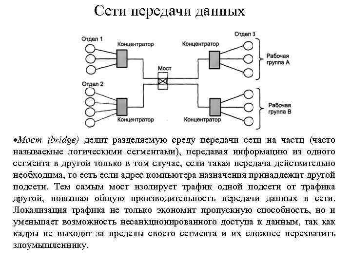 Сети передачи данных Мост (bridge) делит разделяемую среду передачи сети на части (часто называемые