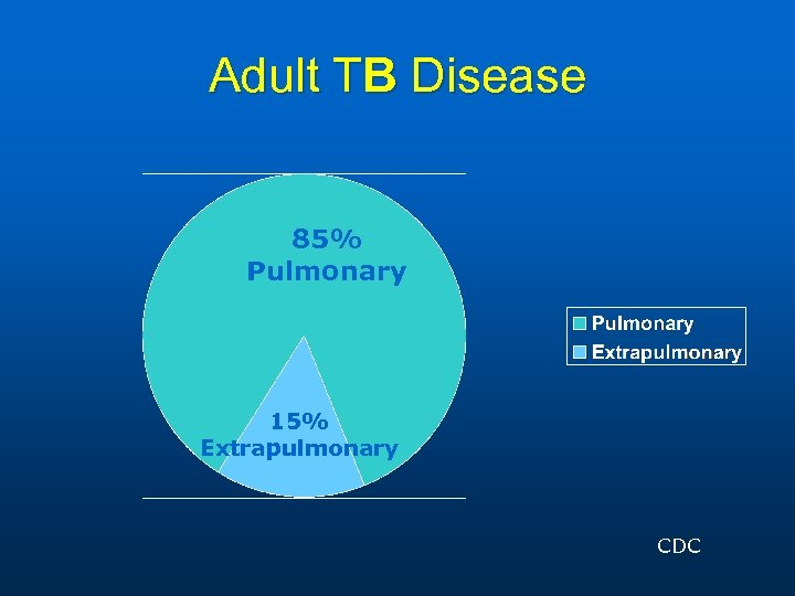 Adult TB Disease 85% Pulmonary 15% Extrapulmonary CDC