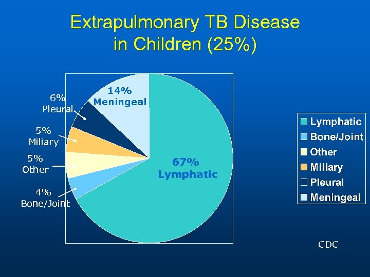 Extrapulmonary TB Disease in Children (25%) 6% Pleural 14% Meningeal 5% Miliary 5% Other