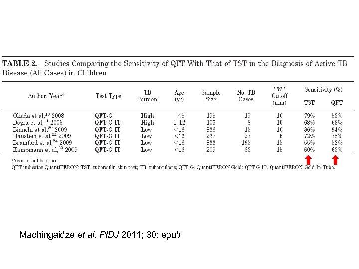 Machingaidze et al. PIDJ 2011; 30: epub