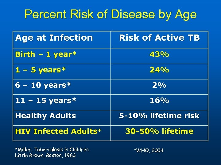 Percent Risk of Disease by Age at Infection Risk of Active TB Birth –