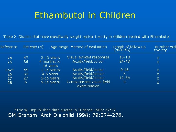 Ethambutol in Children Table 2. Studies that have specifically sought optical toxicity in children