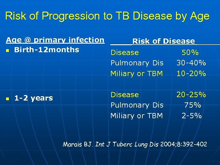 Risk of Progression to TB Disease by Age @ primary infection Risk of Disease
