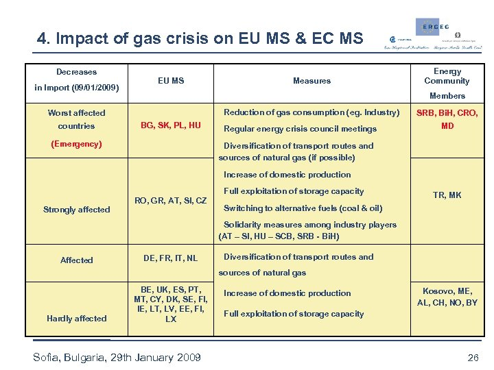 4. Impact of gas crisis on EU MS & EC MS Decreases in Import