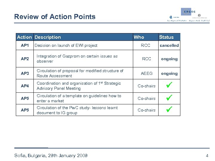 Review of Action Points Action Description AP 1 Decision on launch of EWI project