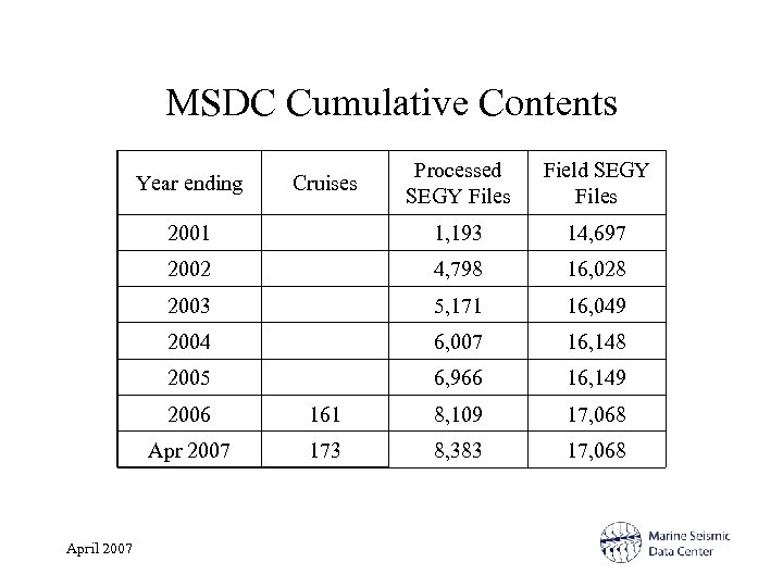 MSDC Cumulative Contents Processed SEGY Files Field SEGY Files 2001 1, 193 14, 697