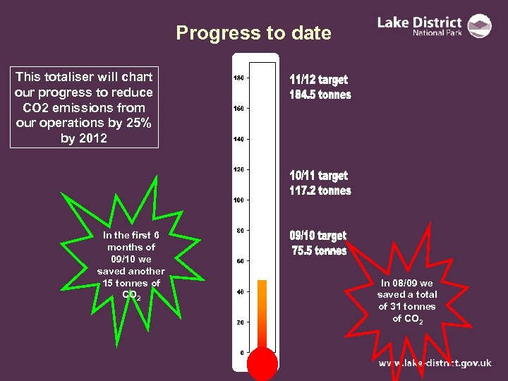 Progress to date This totaliser will chart our progress to reduce CO 2 emissions