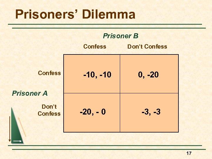 Prisoners' Dilemma Prisoner B Confess -10, -10 Don't Confess 0, -20 Prisoner A Don't