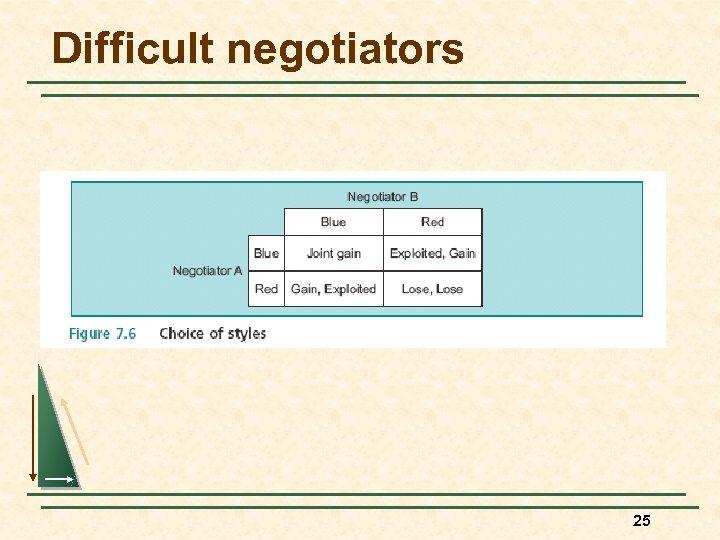 Difficult negotiators 25