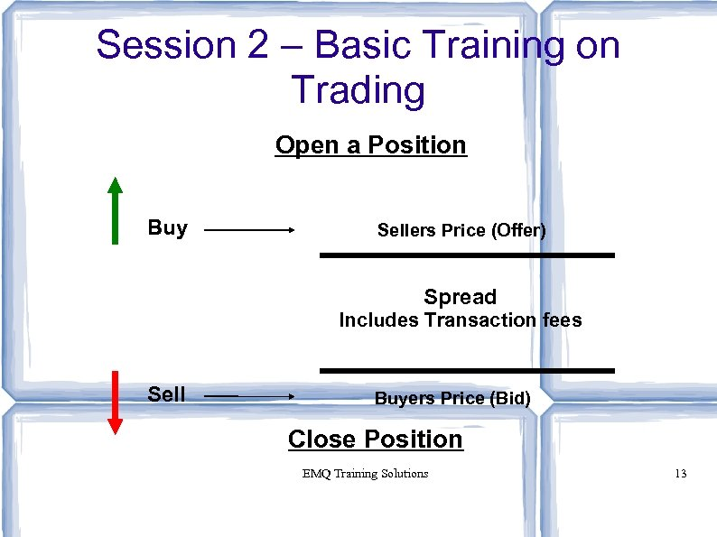 Session 2 – Basic Training on Trading Open a Position Buy Sellers Price (Offer)