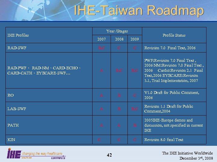IHE-Taiwan Roadmap IHE Profiles RAD-SWF Year /Stages 2007 2008 2009 B, C C C