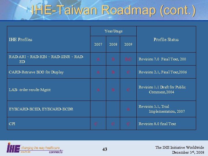 IHE-Taiwan Roadmap (cont. ) Year/Stage IHE Profiles Profile Status 2007 2008 2009 RAD-ARI、RAD-KIN、RAD-SINR、RADED A