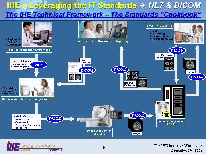 IHE = Leveraging the IT Standards HL 7 & DICOM The IHE Technical Framework