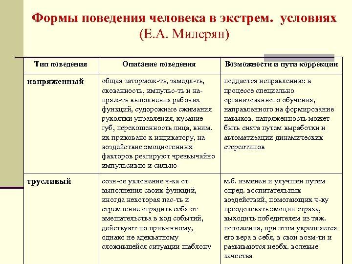 Формы поведения человека в экстрем. условиях (Е. А. Милерян) Тип поведения Описание поведения Возможности