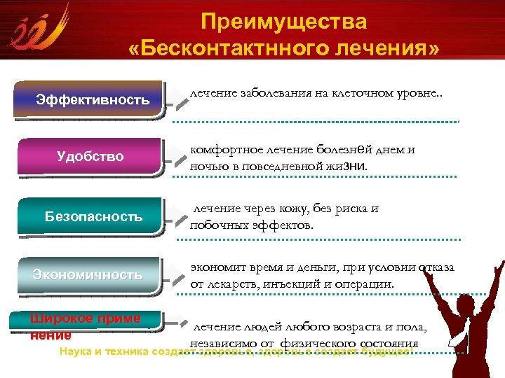 Преимущества «Бесконтактнного лечения» Эффективность Удобство Безопасность Экономичность Широкое приме нение лечение заболевания на клеточном