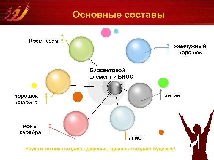 Основные составы Кремнезем жемчужный порошок Биосветовой элемент и БИОС хитин порошок нефрита ионы серебра