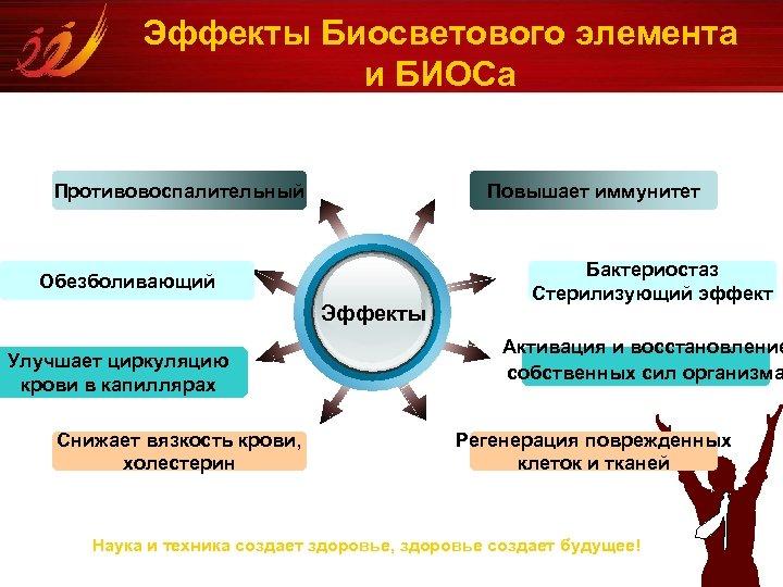 Эффекты Биосветового элемента и БИОСа Противовоспалительный Повышает иммунитет Обезболивающий Эффекты Улучшает циркуляцию крови в