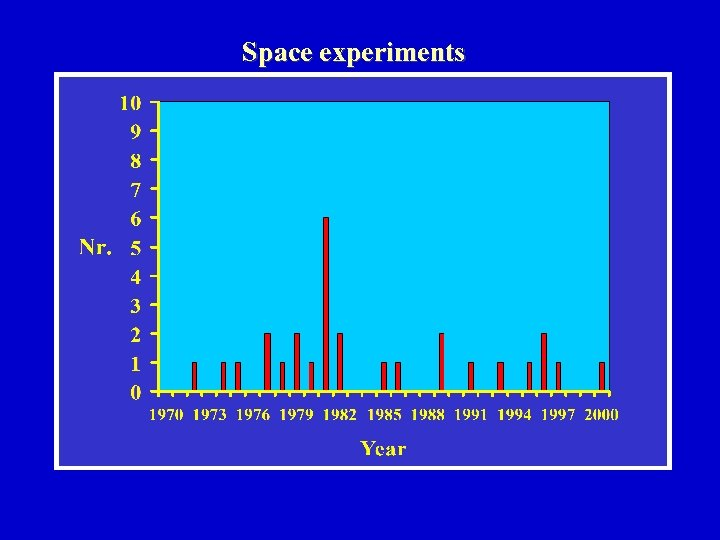 Space experiments