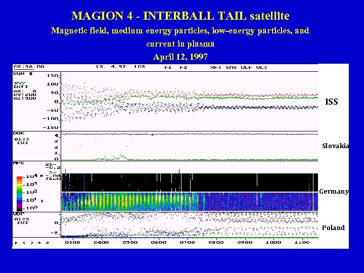 MAGION 4 - INTERBALL TAIL satellite Magnetic field, medium energy particles, low-energy particles, and