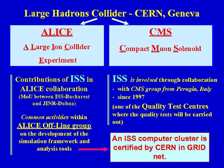 Large Hadrons Collider - CERN, Geneva ALICE CMS A Large Ion Collider Compact Muon