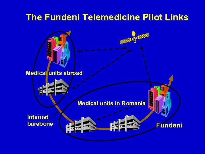 The Fundeni Telemedicine Pilot Links Medical units abroad Medical units in Romania Internet barebone