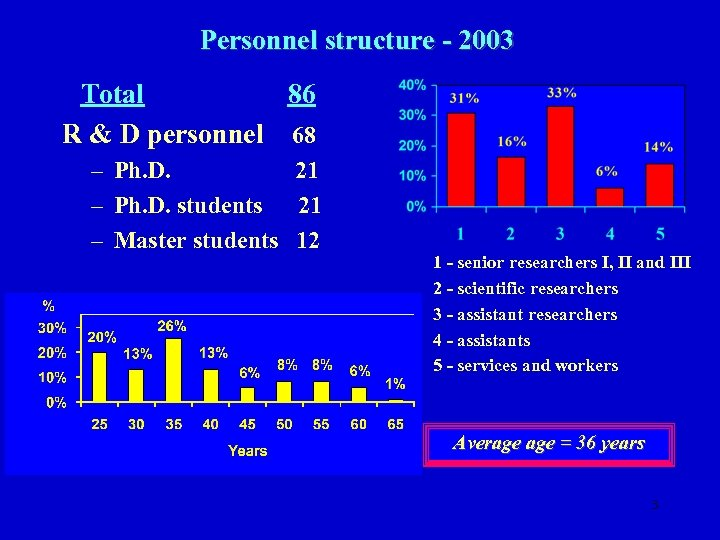 Personnel structure - 2003 Total 86 R & D personnel 68 – Ph. D.