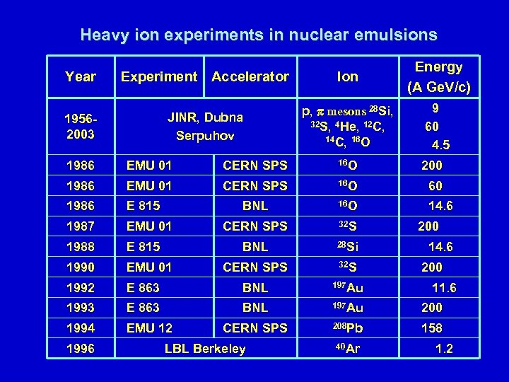 Heavy ion experiments in nuclear emulsions Year Experiment Accelerator Ion Energy (A Ge. V/c)